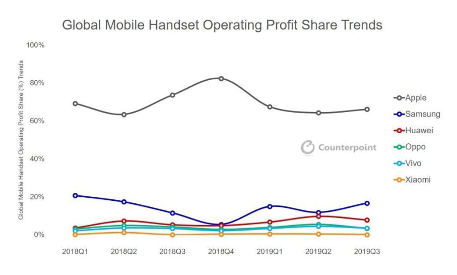 Beneficio operativo en 2019 Q3 de los principales fabricantes de móviles
