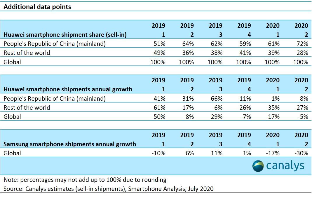 Huawei se convierte en el mayor proveedor mundial de 'smartphones'