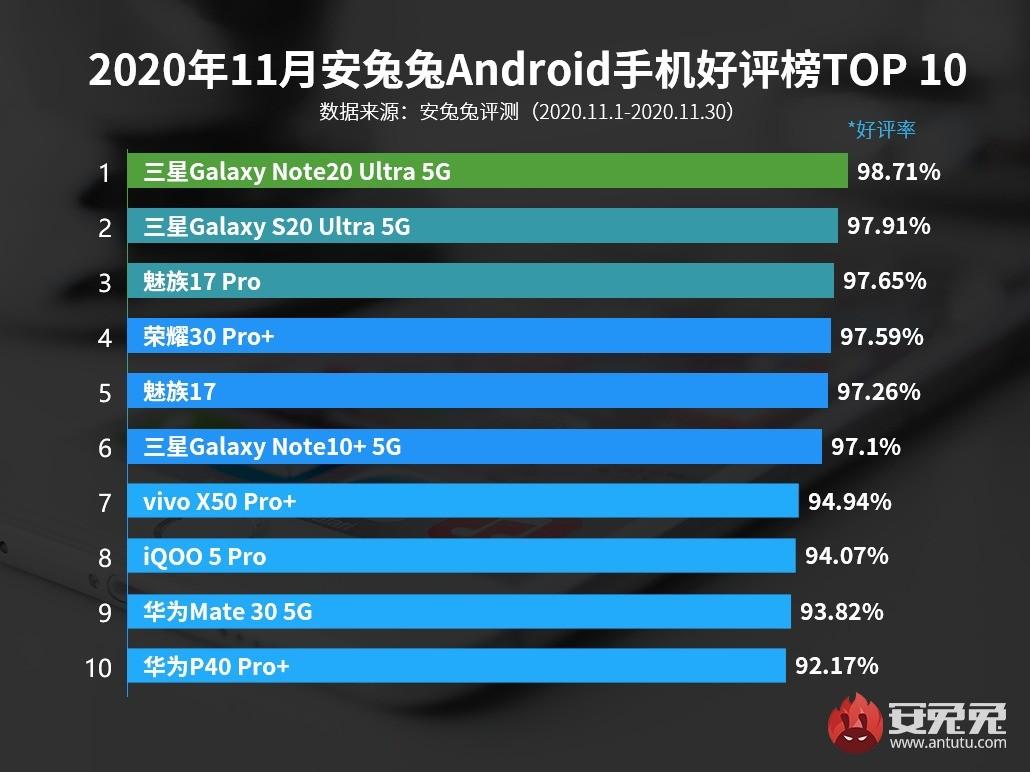 Top 10 de smartphones 👍 mejor valorados por los usuarios según AnTuTu